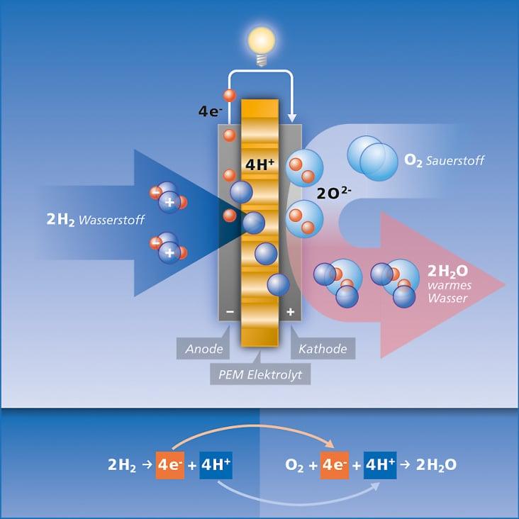 Funktionsschema Brennstoffzelle