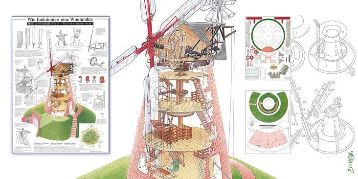 Museumsmühle, Gebäudeschnitt und Papiermodell nach eigenen Aufmessungen, sowie Texte, Glossar und Übersetzungen
