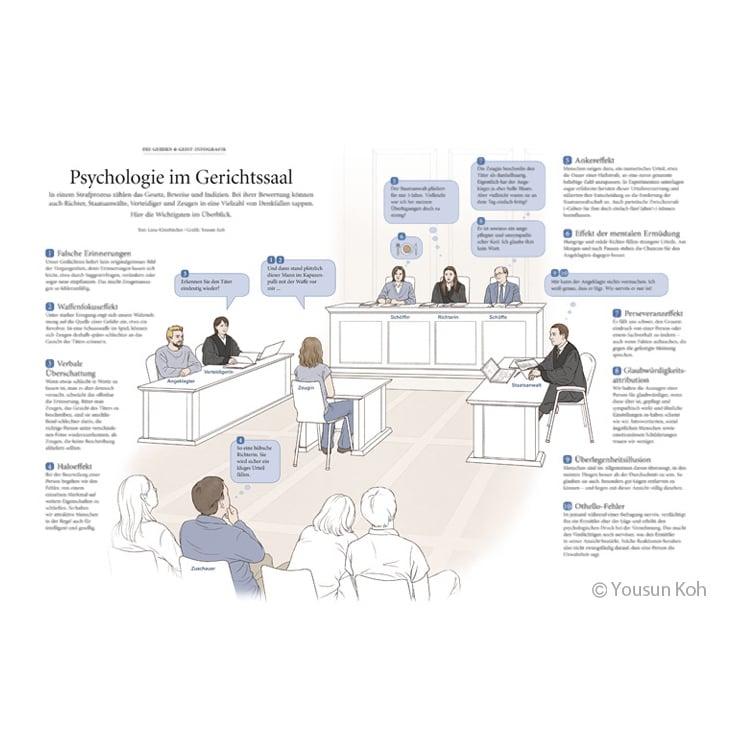 Psychologie im Gerichtssaal