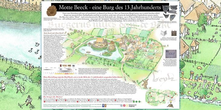 Schautafel, Recherche, Texte, Grafiken, Illustration