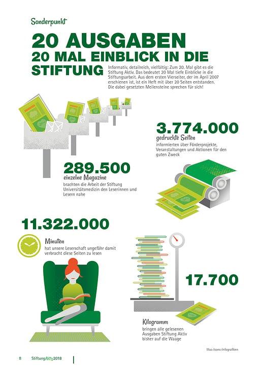 20 Ausgaben– Infografik