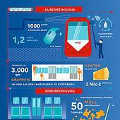 «Sauberkeit in der KVB– Infografik» de Illus | Icons | Infografiken