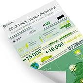 «Infografiken | COyou2 | Jubiläums Infografik» von Calderon Design Solutions